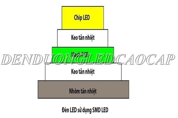 Cấu tạo của LED SMD là gì?