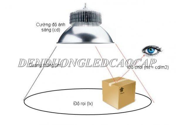 Quang thông là chỉ số đo lường ánh sáng đèn LED